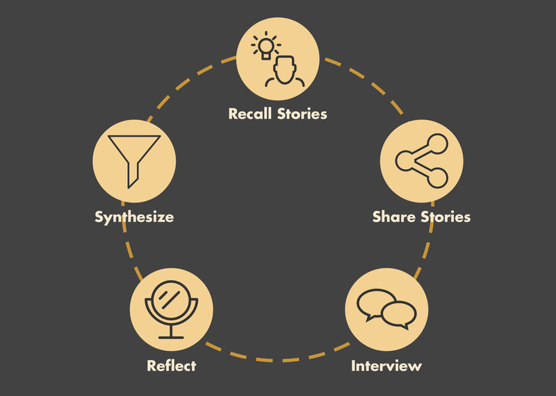 An infographic explaining the five steps of the Generative Knowledge Interviewing: Recall Stories, Share Stories, Interview, Reflect, and Synthesize.