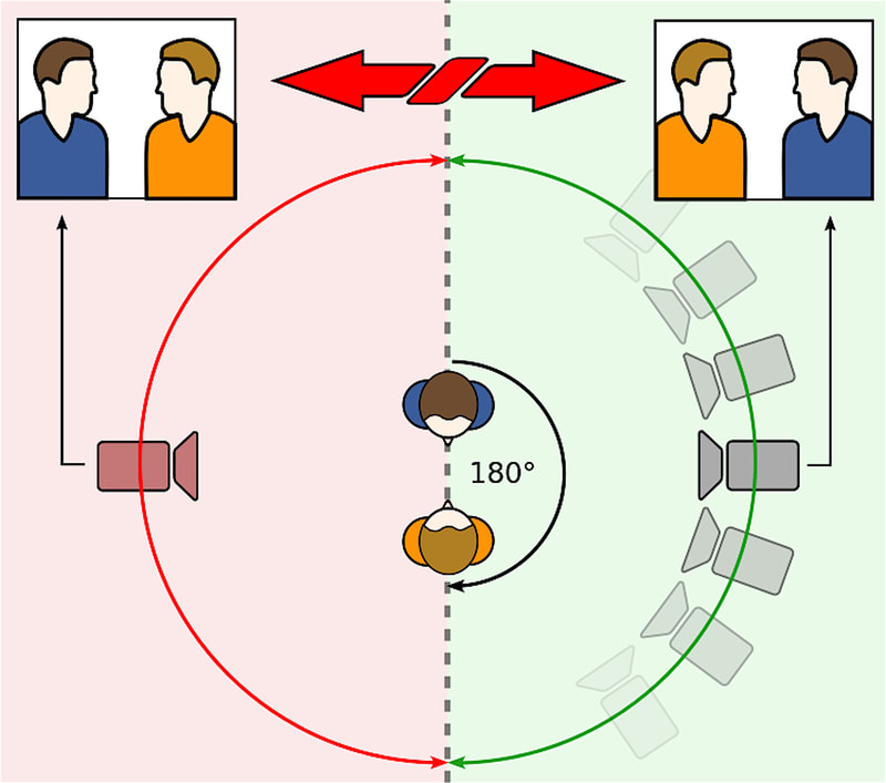 Diagram of the 180-degree rule. Shows how camera orientation should be used to keep audiences from becoming disoriented.